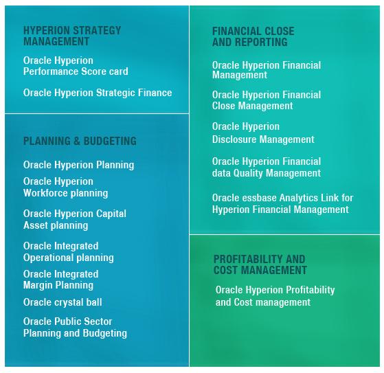 Oracle Hyperion Enterprise Professional Management Suite